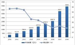 网络<em>广告</em>市场不断成熟 预计2018年市场接近4000亿