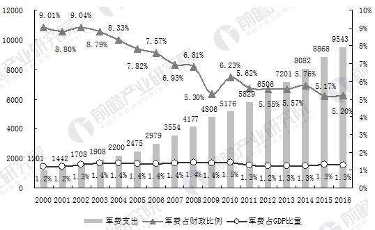 2000-2016年中国军费支出及预算情况(单位:亿元,%)
