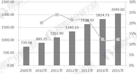 2009-2015年中国限额以上化妆品企业零售总额及增长