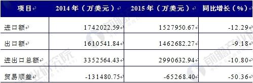 2014-2015年中国输配电设备行业进出口总体状况