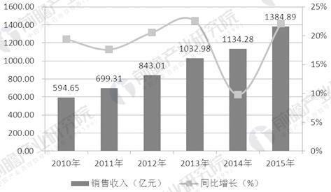 2010-2015年化妆品行业销售收入及增长率变化趋势图