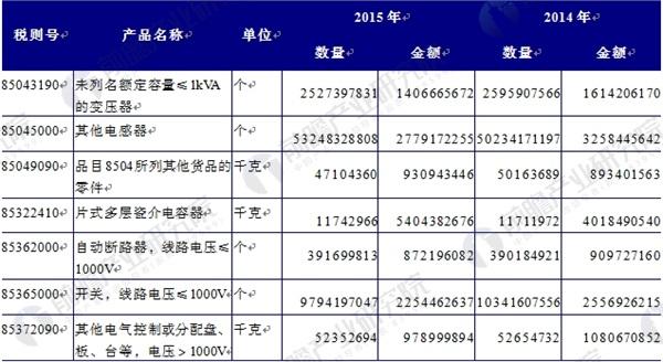 2014-2015年中国输配电设备行业出口产品