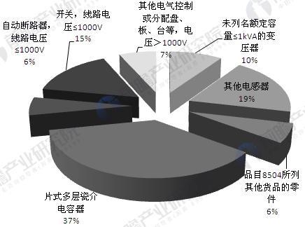 2015年输配电设备行业出口产品结构分布图