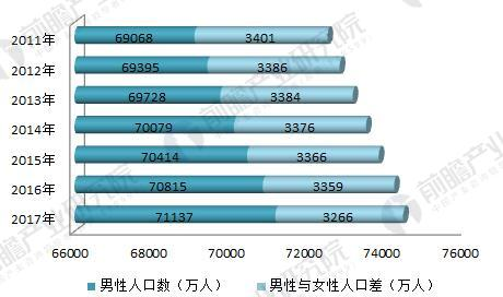 男女真人口咬动态图_2011年男女性人口数