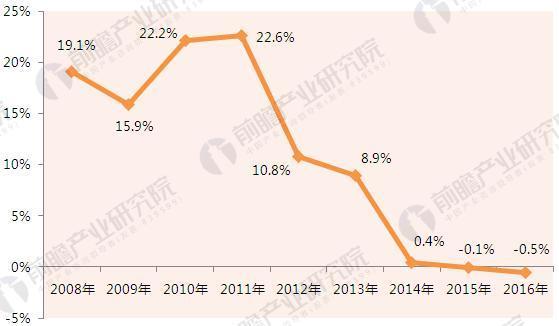 大型零售企业销售额增速.JPEG