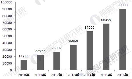 2010-2016年中国工业机器人销量变化情况