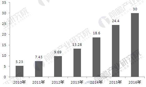 2010-2016年中国工业机器人保有量变化情况