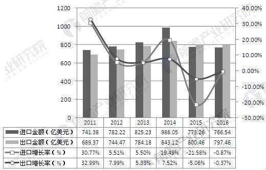 2011-2016年汽车商品进出口情况