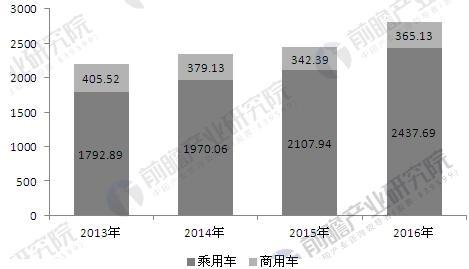 2013-2016年国内汽车销量情况