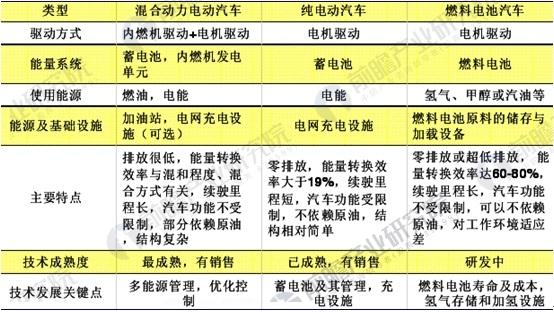 中国新能源汽车主要发展方向比较