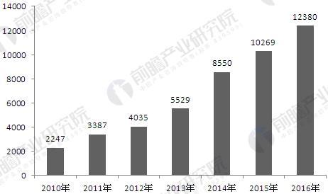 2010-2016年汽车整车制造行业工业机器人需求量