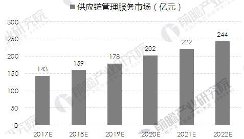 2017-2022年我国军工企业供应链管理服务市场规模预测(单位:亿元)