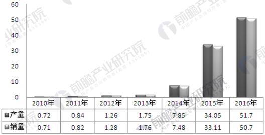 2010-2016年中国新能源汽车产销规模走势图