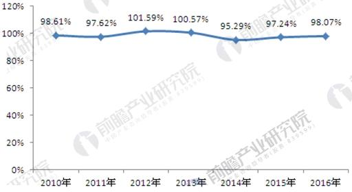 2010-2016年中国新能源汽车产销率走势图
