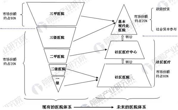 中国医疗服务体系发展示意图