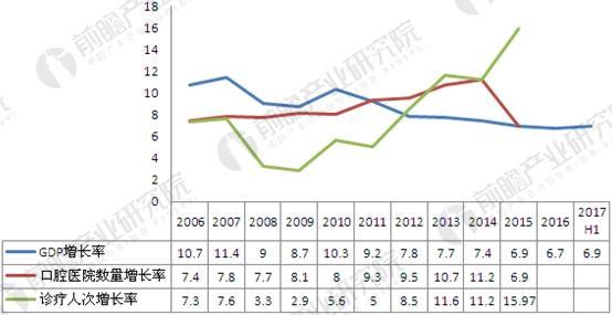 2006-2017年口腔医院数量、诊疗人次及GDP增长率对比