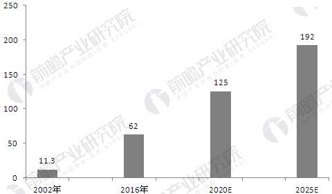 2002-2025年全球机器视觉市场规模及预测