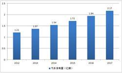 汽车保有量持续快速增长 汽油实际<em>消费量</em>同比回升