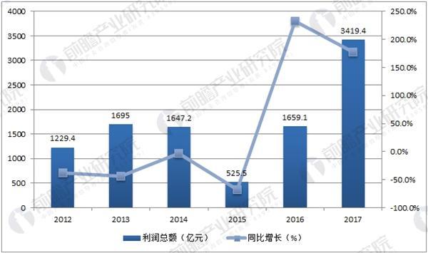 我国钢铁行业利润总额及增长趋势