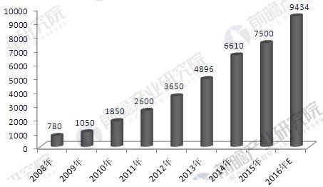 中国物联网市场规模走势图