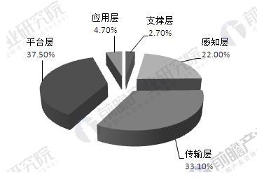 中国物联网产业结构
