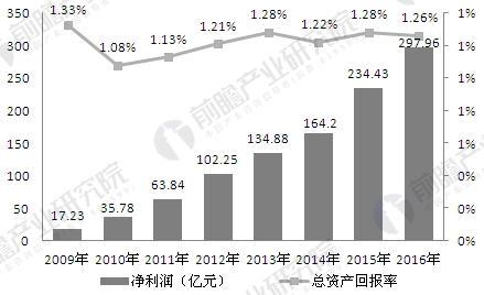 2009-2016年中国金融租赁行业盈利变化情况