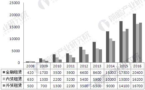2008-2016年中国融资租赁行业细分市场规模变化情况
