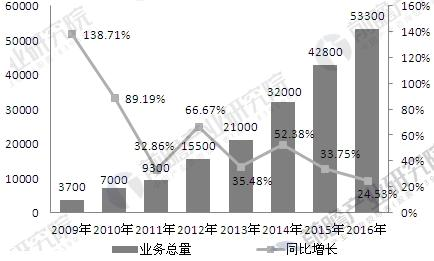 2009-2016年中国融资租赁行业市场规模变化情况