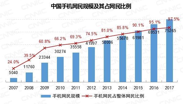 手机网民规模达7.53亿