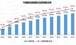 2017年中国网民规模达7.72亿 手机网民占比97.5%