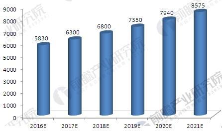 2016-2021年中国工业固体废物市场容量预测