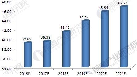 2016-2021年中国工业固体废物产生量情况预测