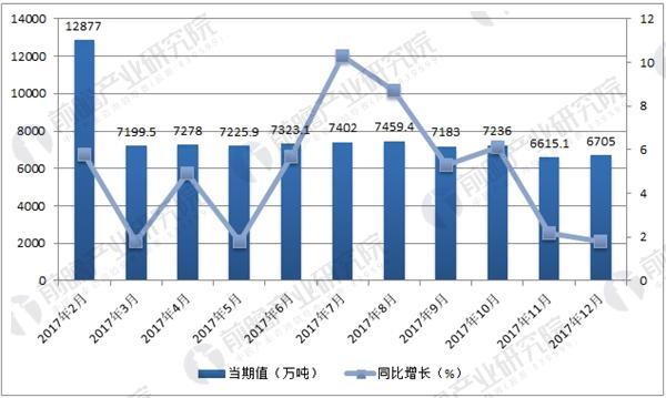 2017年1-12月中国粗钢产量统计(图)
