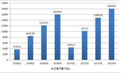 家用空调保持高幅增长趋势 2017年产量达1.8亿台