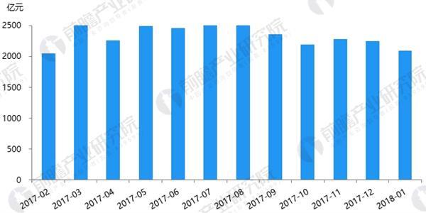 P2P网贷行业成交量走势图