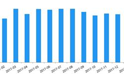 1月P2P<em>网</em><em>贷</em>成交2081.99亿 创近11个月新低
