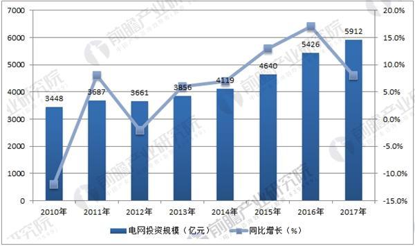 国内电网投资总规模