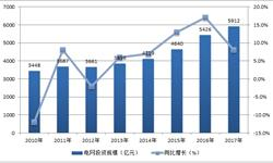 电网投资额持续稳步增长 2017年投资规模近6000亿