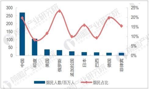 中国烟民比例偏高,控烟形势严峻