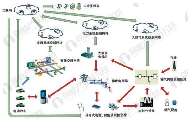 能源互联网的基本架构和组成元素