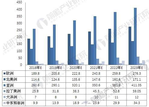 2018-2023年全球分区域风电累计装机容量预测