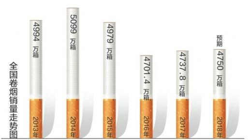 卷烟销量数据统计