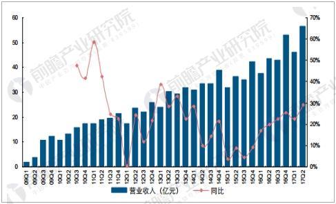中国长短行业主营业务收入情况