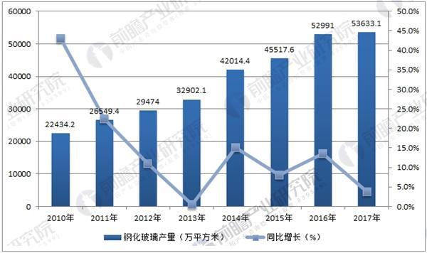 2010-2017年中国钢化玻璃产量及增速