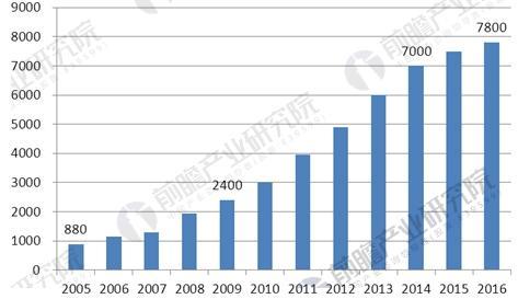 2005-2016年中国汽车后市场营业额趋势图