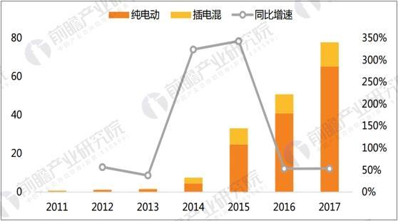 2011-2017我国新能源汽车销量及同比增速