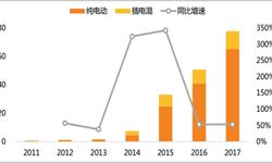 <em>新能源</em><em>汽车</em>市场进入黄金期 1月销量达3万辆