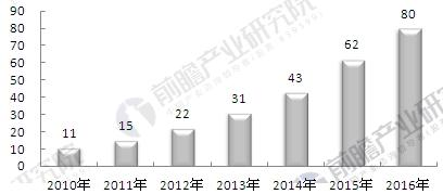 2010-2016年中国第三方医学诊断行业市场规模