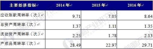 2014-2016年中国铅酸蓄电池行业运营能力分析