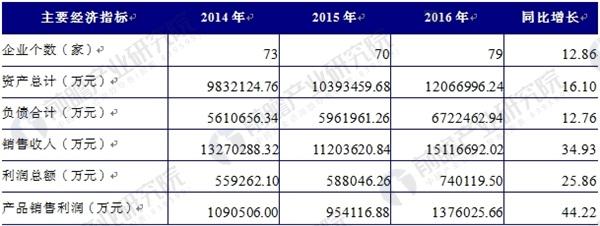 2014-2016年铅酸蓄电池行业经营规模分析(单位:家,万元,%)